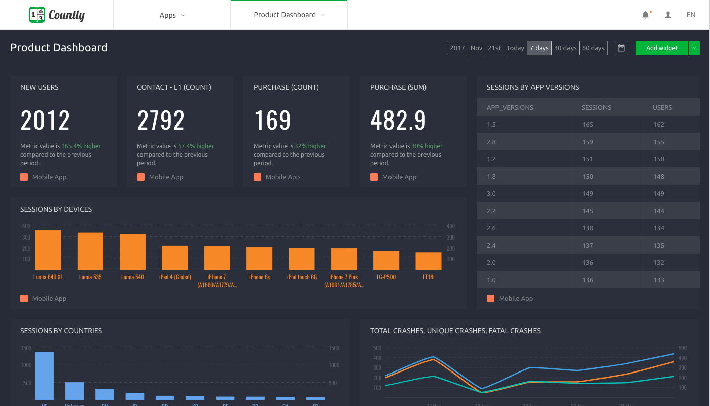 Countly dashboards plugin